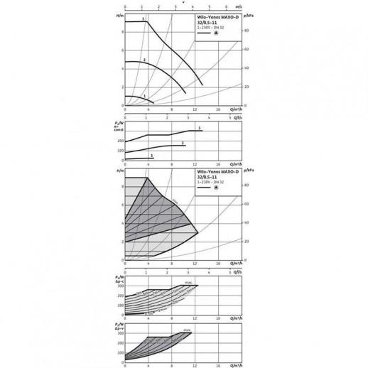 Циркуляционный насос WILO Yonos MAXO-D 32/0,5-11 арт. 2120663